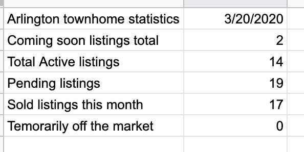 Arlington townhome statistics March 23, 2020